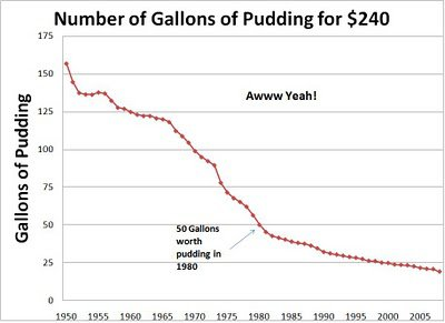 Chart indicating the gallons of pudding that can be bought for US$240.
